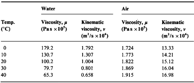 28 Name Of Symbol Of Coefficient Of Viscosity Of Symbol Name Of