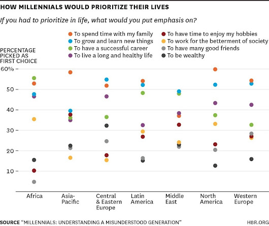 What Millennials Want from Work, Charted Across the World