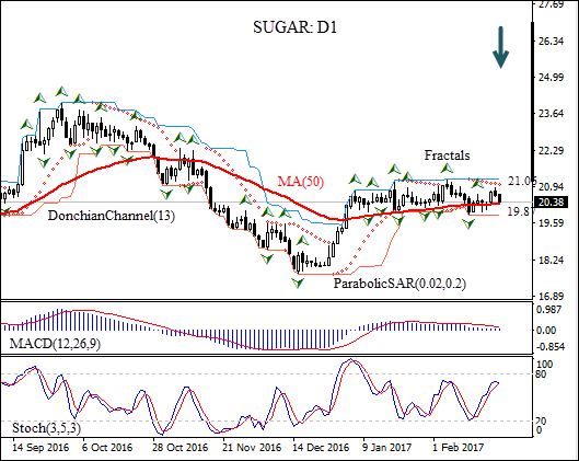 SUGAR: Technical Analysis – Lower production deficit estimate is bearish for sugar prices