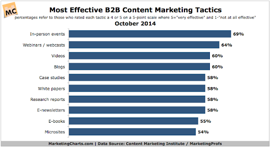 B2B Content Marketing: Whats Changed, and What Hasnt?