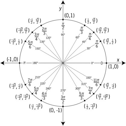 Unit Circle Tricks: Radian Measurements | Math with Tully