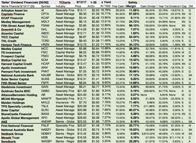 Psec ex dividend date in Sydney
