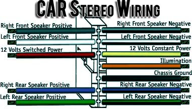 Wiring Diagram For Car Stereo Installation from lh3.googleusercontent.com