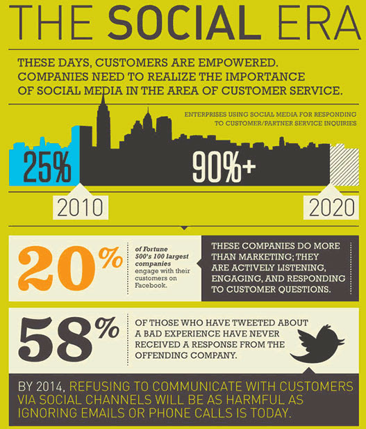 31 Sensational Social Media Marketing and PR Stats and Facts