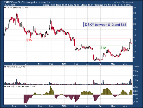 1-year chart of iDreamSky (NASDAQ: DSKY)