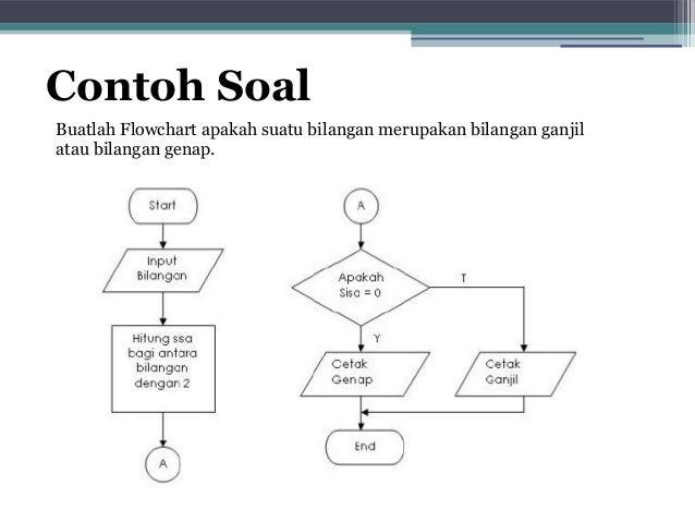 Contoh Flowchart Nilai Mahasiswa Ndang Kerjo Download Gambar Online