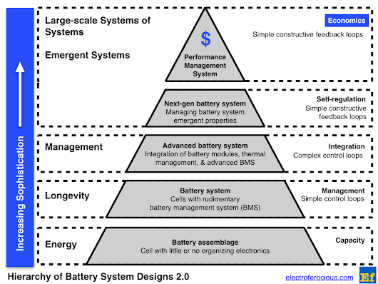 Leveling Up, Hierarchy of Battery System Designs 2.0