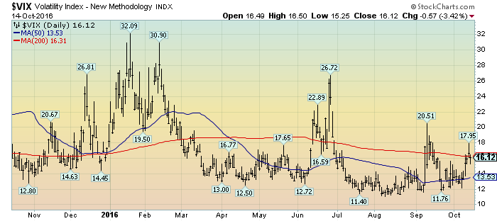 VIX daily 1-year