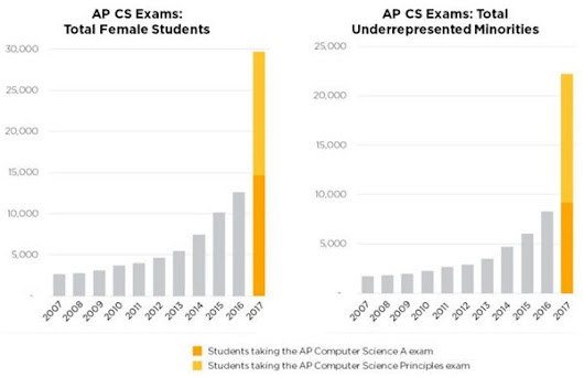 Fantastic news: Young women and minorities are taking AP computer science exams in record numbers!