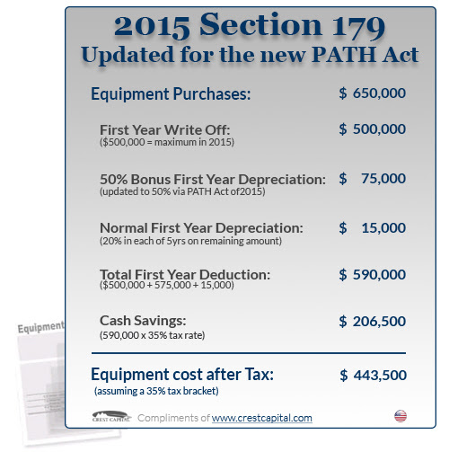 Qualifying for the 2015 Section 179 Tax Deduction | Section179.Org