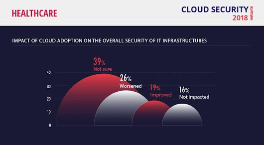 [Infographics] Top Cloud Security Risks for Healthcare