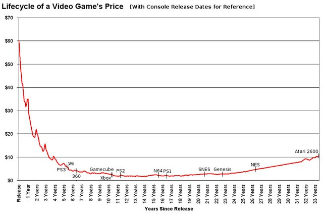 lifecycle of video game prices with consoles