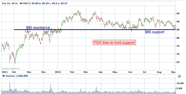 1 yr chart of FDX (FedEx Corporation)