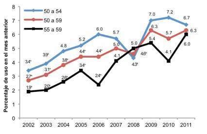 La gráfica muestra que el consumo en general está aumentando en las personas que tienen entre cincuenta y sesenta años.