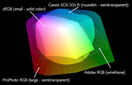 12 Jun 2017 All About ICC Profiles and Working Color Spaces (Podcast 577)