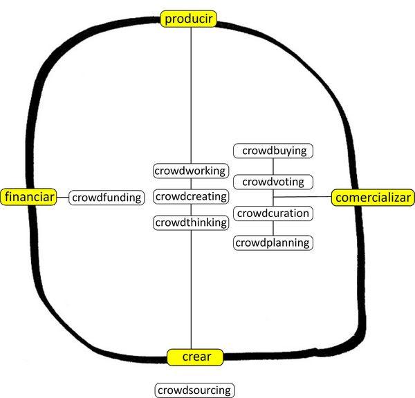 Manifiestocrowd_mapaconceptual