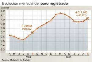 paro, españa, 2009, 2010