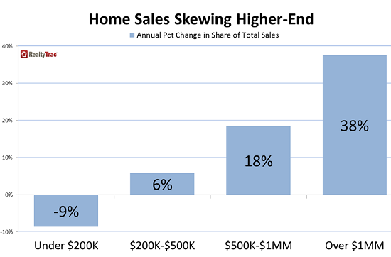 US-home-sales-by-price-category-RealtyTrac-2014-08
