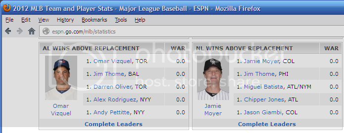 Partial screenshot of ESPN's page of baseball stats leaders, showing the
