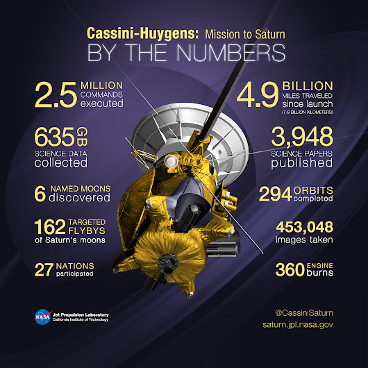 It's Time to Say Goodbye to Cassini