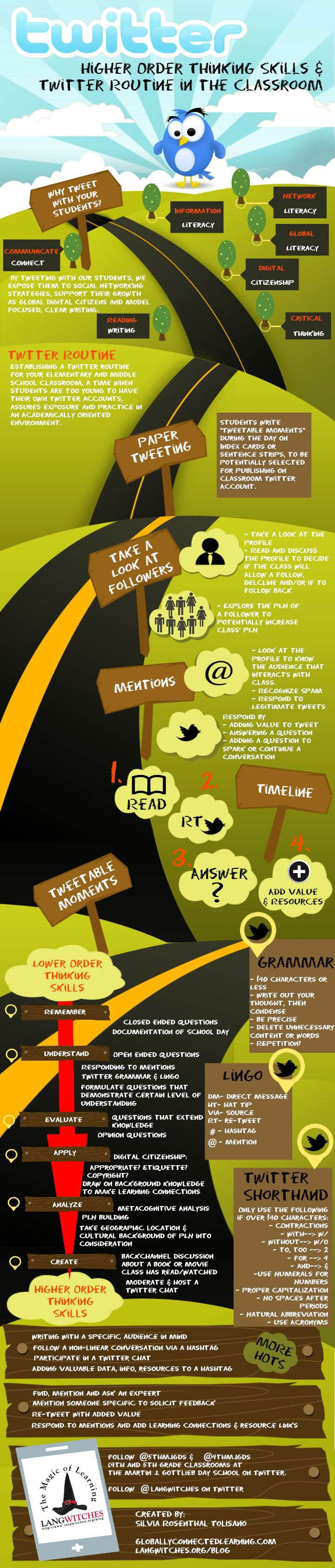 Bloom's Taxonomy of Twitter In