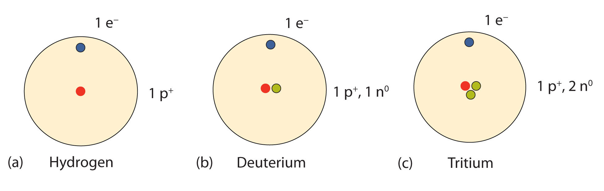 Periodic Table Protons Neutrons Electrons