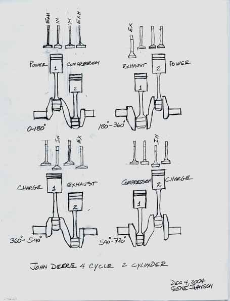 Wiring Diagram: 33 John Deere 2 Cylinder Engine Diagram