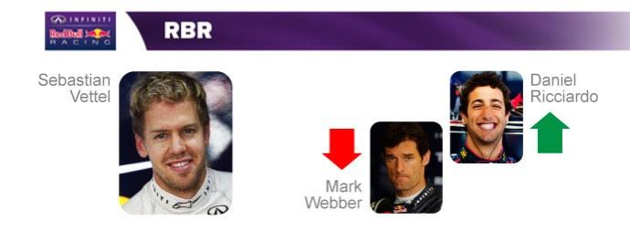 Sebastian Vettel e Daniel Ricciardo formarão a dupla da RBR em 2014 (Foto: InfoEsporte)