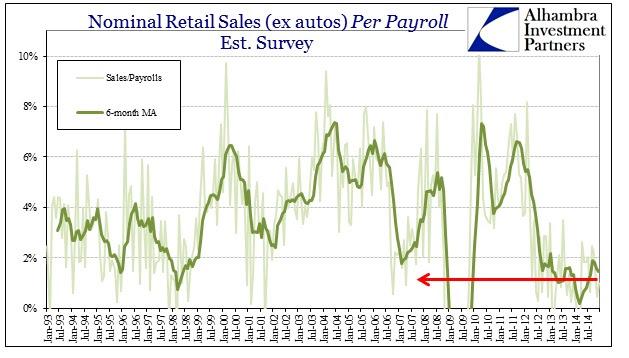 ABOOK Jan 2015 Retail Sales per Payroll