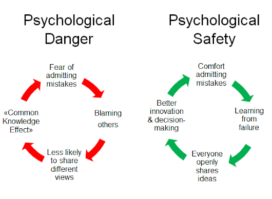 "Is ""Psychological Danger"" killing your team's performance?"