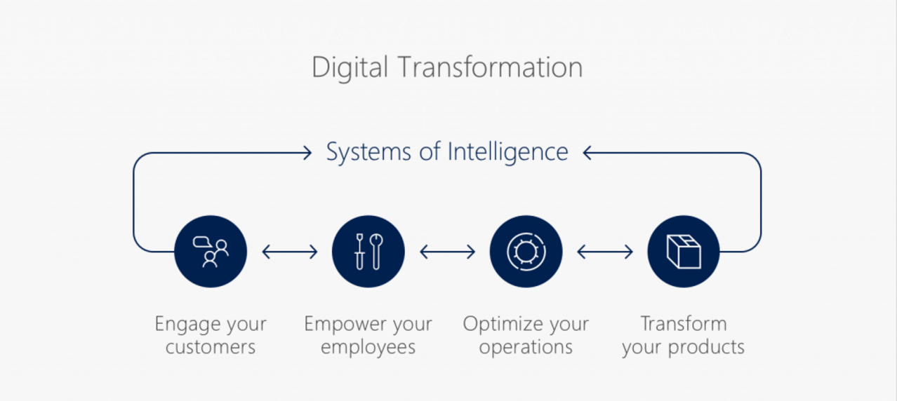 Digital Transformation and what leading consulting firms have to say about it 3