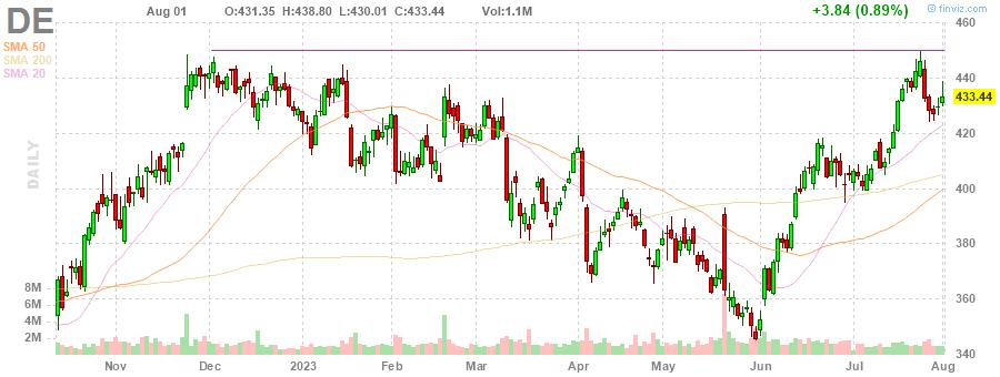 DE Deere & Company daily Stock Chart