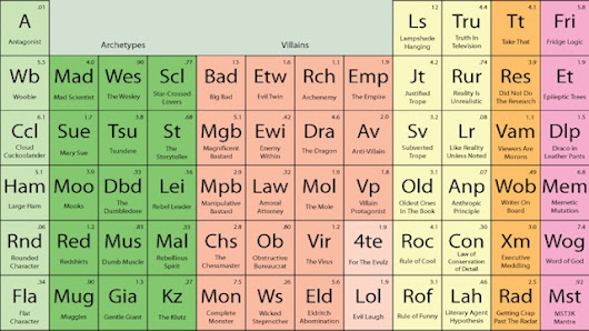 """The Periodic Table of Storytelling"" Reveals the Elements of Telling a Good Story 