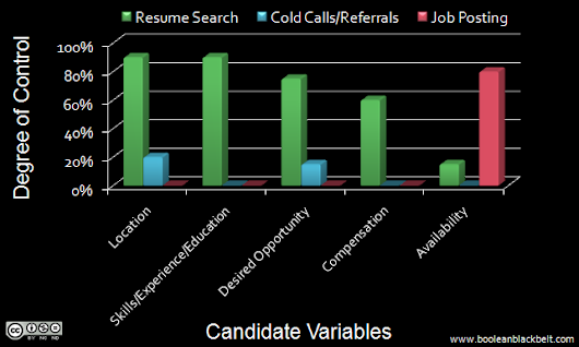 Why Boolean Search is Such a Big Deal in Recruiting