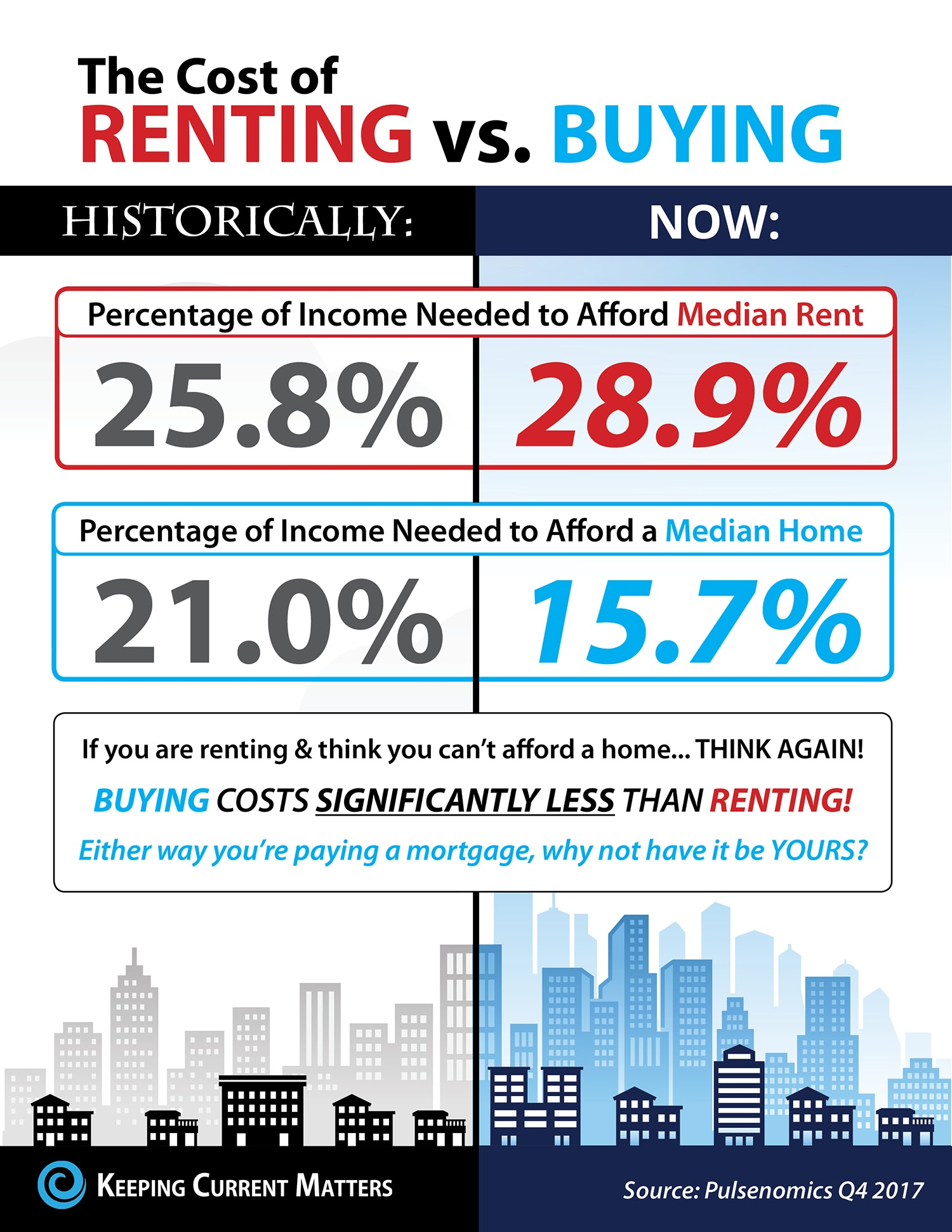The Cost of Renting vs. Buying Today [INFOGRAPHIC] | Keeping Current Matters