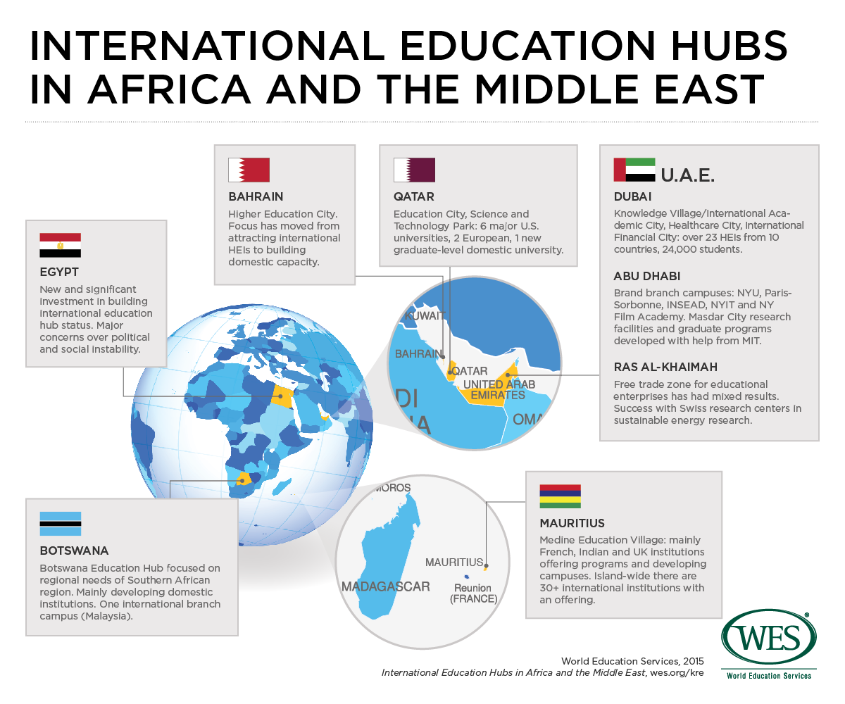 Established and Emerging Hubs for International Education in Africa and the Middle East  WENR