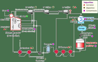 Power station steam circuit