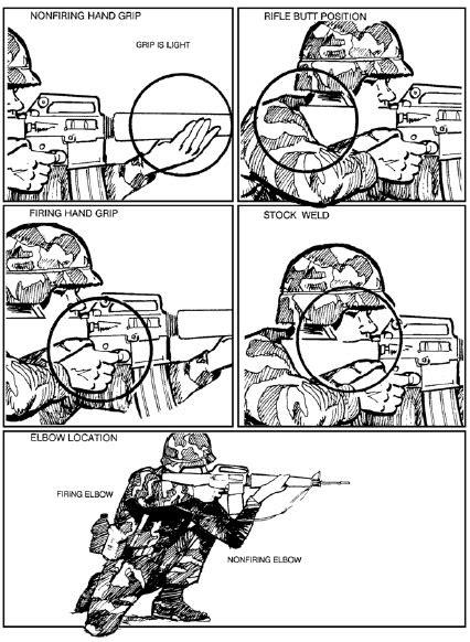 Four Fundamentals of Marksmanship (ArmyStudyGuide.com)
