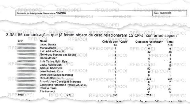 SOB A LUPA A lista de investigados pela Receita.  O vazamento abre uma brecha no sistema bancário suíço (Foto: Reprodução)