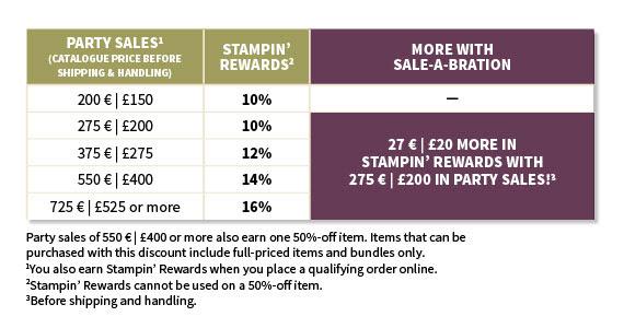 Shop Chart