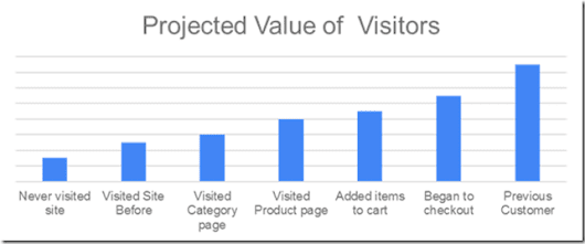 A Primer Guide to Why Audience Targeting Should Be Part of Your PPC Efforts - AdAlysis