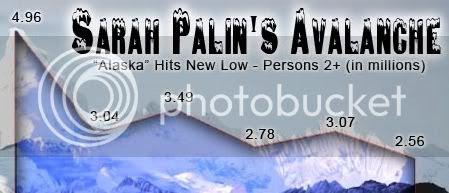 Palin 'reality' teevee ratings, first five weeks