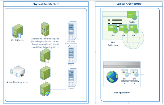 SharePoint Logical and Physical Architecture