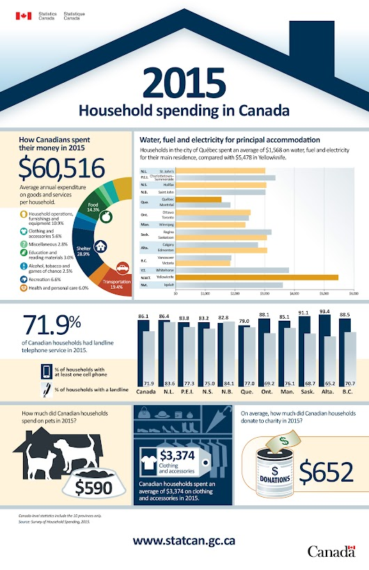 Infographic: Language Projections for Canada – 2011 to 2036