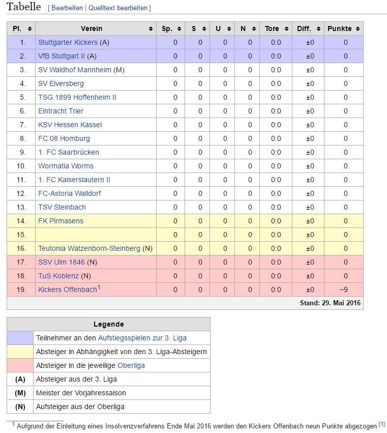 Regionalliga Tabelle