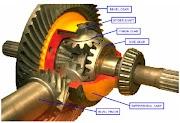Berbagai Jenis Differential pada Alat Berat beserta Fungsinya oleh - pneumatictirerollerdoosan.xyz