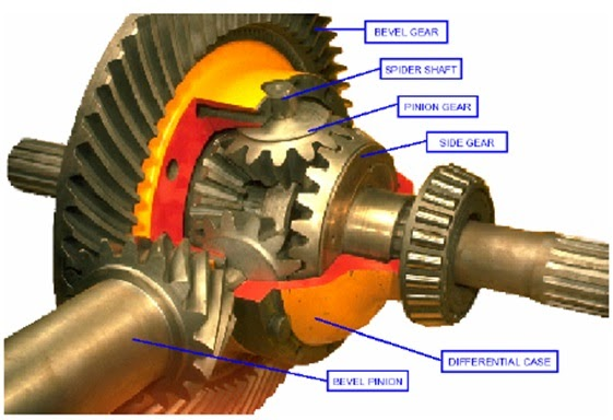 Berbagai Jenis Differential pada Alat Berat beserta Fungsinya oleh - trackloadercaterpillar.xyz