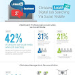 Clinician use of social media when job hunting