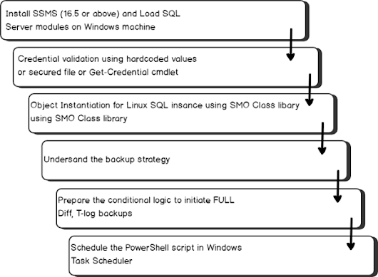 Backup Linux/windows SQL Server databases using PowerShell and Windows task scheduler