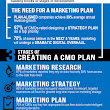 The 3 Stages of a Chief Marketing Officer Plan - Sprint Marketing